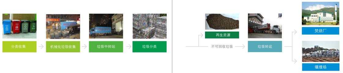 升阳升清洁服务 垃圾收运 垃圾分类